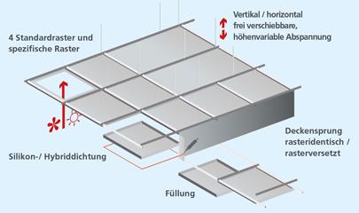 deckentypen f r high tech und halbleiterindustrie ritterwand. Black Bedroom Furniture Sets. Home Design Ideas