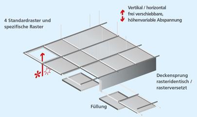 Deckentypen Fur Industriebereich Und Burobereich Ritterwand